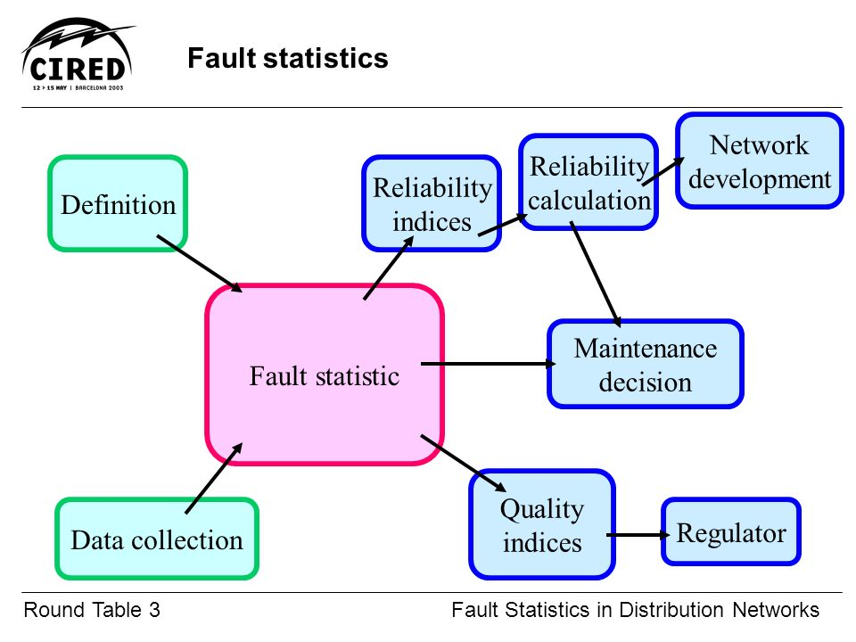 Definition Of Round Table.Round Table 3fault Statistics In Distribution Networks Addressed