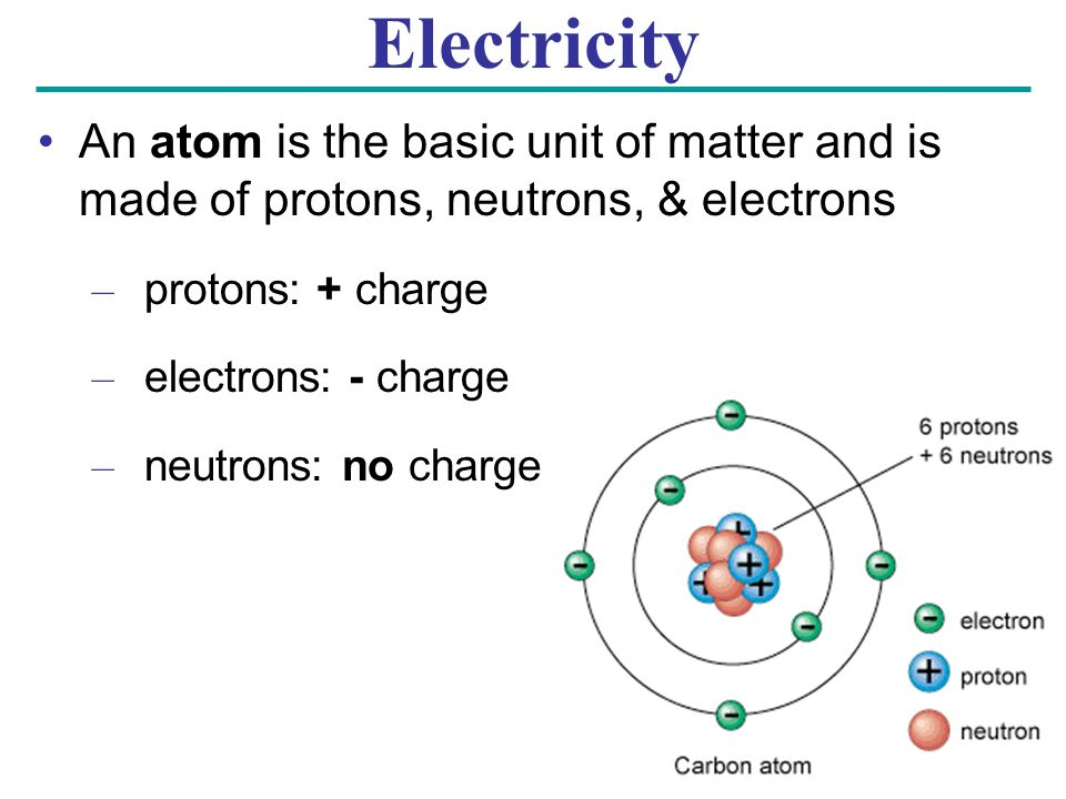 An atom is the basic unit of matter and is made of protons, neutrons, & electrons – protons: + charge – electrons: - charge – neutrons: no charge