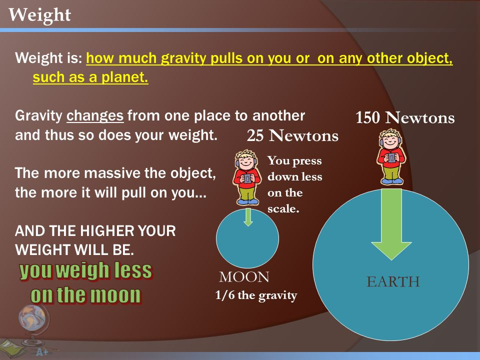 Weight Weight is: how much gravity pulls on you or on any other object, such as a planet.