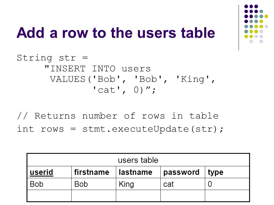 Add a row to the users table String str = INSERT INTO users VALUES( Bob , Bob , King , cat , 0) ; // Returns number of rows in table int rows = stmt.executeUpdate(str); users table useridfirstnamelastnamepasswordtype Bob Kingcat0