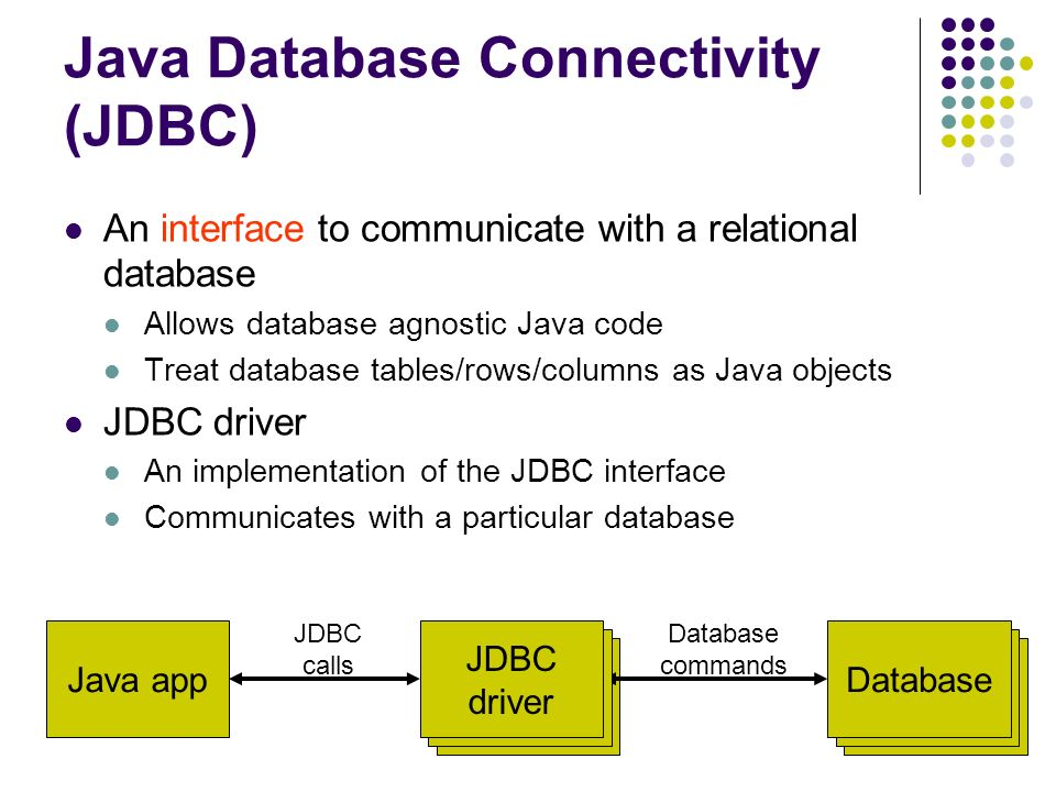 Database JDBC driver Java Database Connectivity (JDBC) An interface to communicate with a relational database Allows database agnostic Java code Treat database tables/rows/columns as Java objects JDBC driver An implementation of the JDBC interface Communicates with a particular database Java appDatabase JDBC calls Database commands JDBC driver