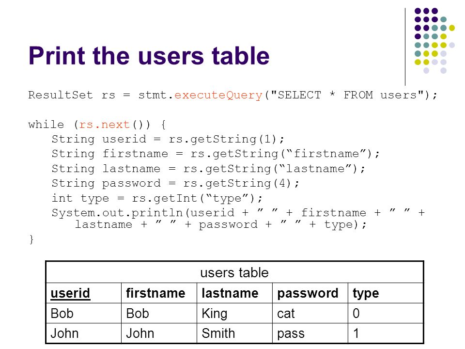 Print the users table ResultSet rs = stmt.executeQuery( SELECT * FROM users ); while (rs.next()) { String userid = rs.getString(1); String firstname = rs.getString( firstname ); String lastname = rs.getString( lastname ); String password = rs.getString(4); int type = rs.getInt( type ); System.out.println(userid + + firstname + + lastname + + password + + type); } users table useridfirstnamelastnamepasswordtype Bob Kingcat0 John Smithpass1
