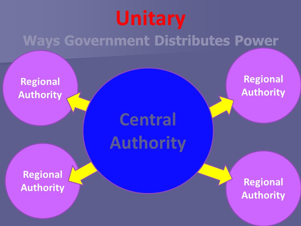 Unitary Ways Government Distributes Power Regional Authority Central Authority