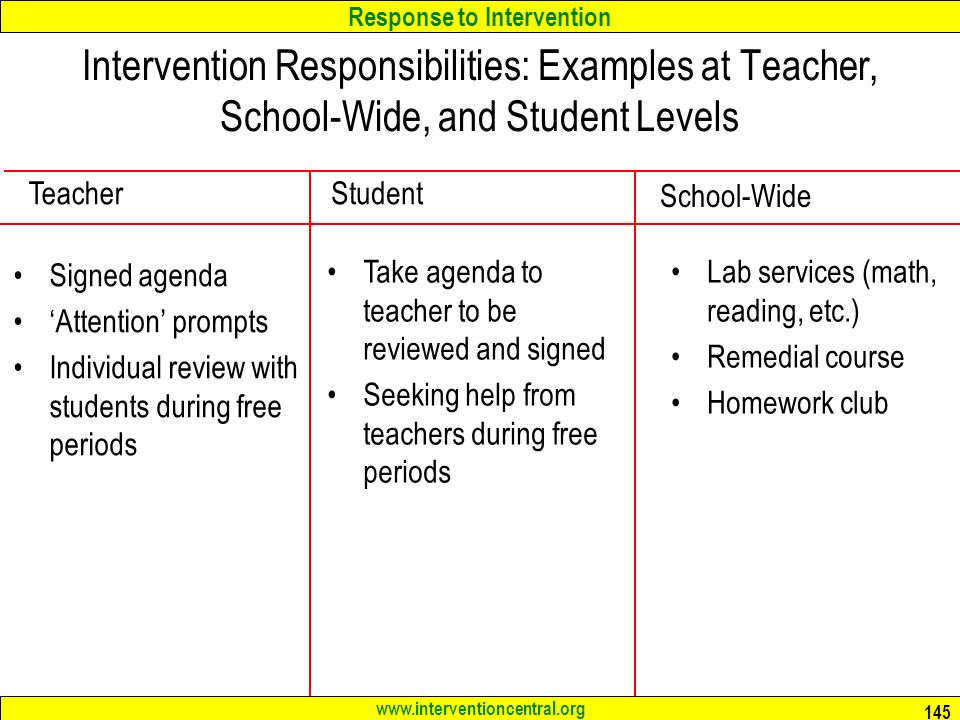 Response to Intervention www.interventioncentral.org 145 Intervention Responsibilities: Examples at Teacher, School-Wide, and Student Levels Signed agenda 'Attention' prompts Individual review with students during free periods Lab services (math, reading, etc.) Remedial course Homework club Teacher School-Wide Take agenda to teacher to be reviewed and signed Seeking help from teachers during free periods Student