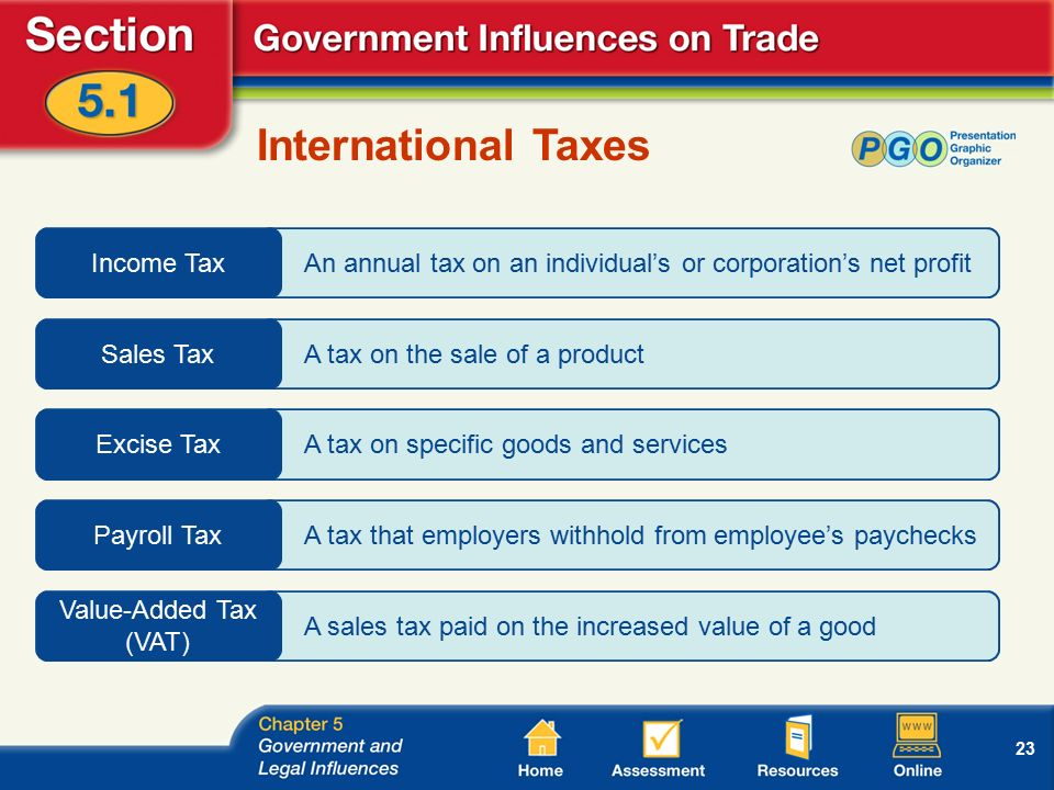 23 An annual tax on an individual's or corporation's net profit A tax on the sale of a product A tax on specific goods and services A tax that employers withhold from employee's paychecks A sales tax paid on the increased value of a good International Taxes Income Tax Sales Tax Excise Tax Payroll Tax Value-Added Tax (VAT)