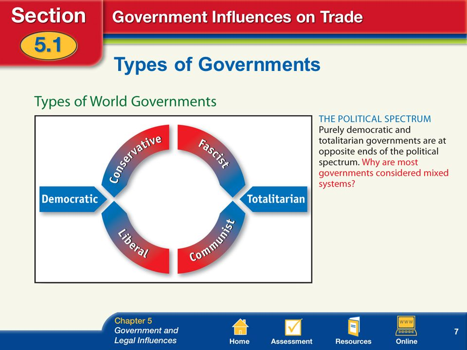 7 Types of Governments