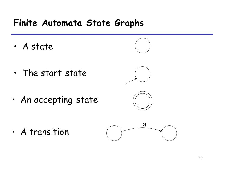 37 Finite Automata State Graphs A state The start state An accepting state A transition a