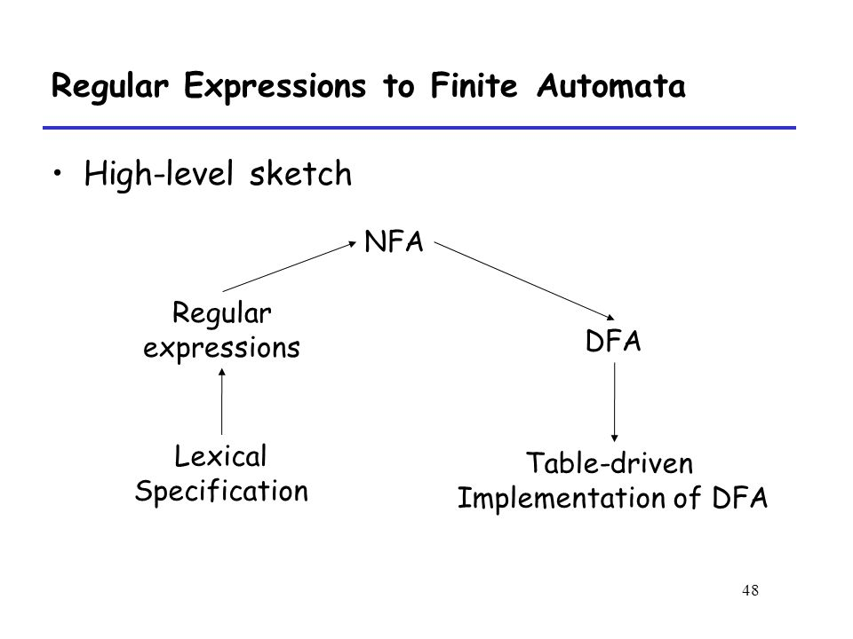 48 Regular Expressions to Finite Automata High-level sketch Regular expressions NFA DFA Lexical Specification Table-driven Implementation of DFA