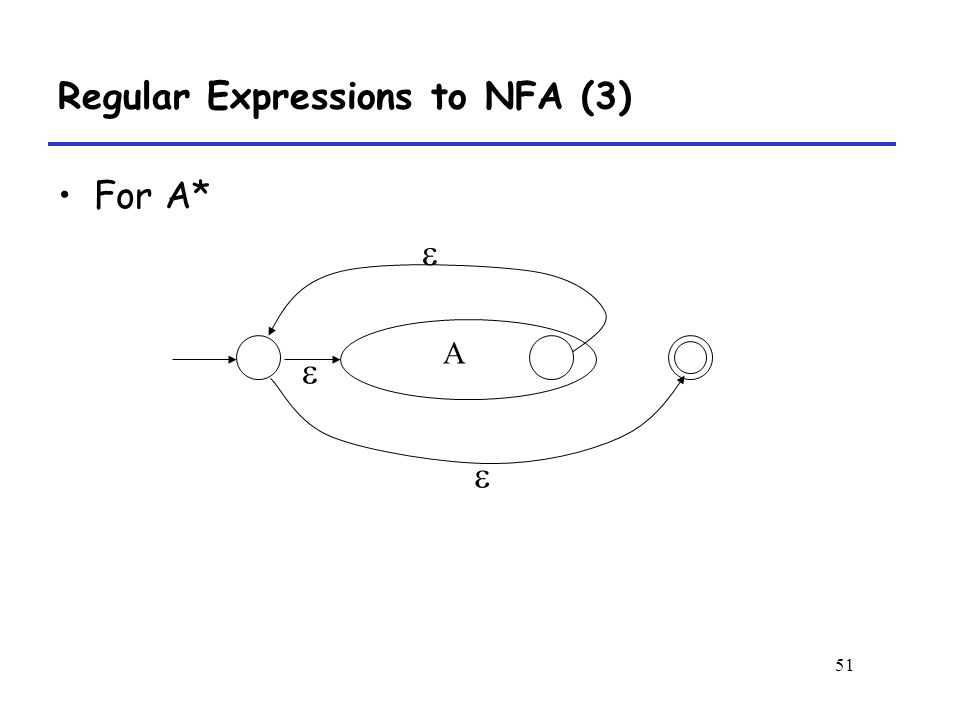 51 Regular Expressions to NFA (3) For A* A   
