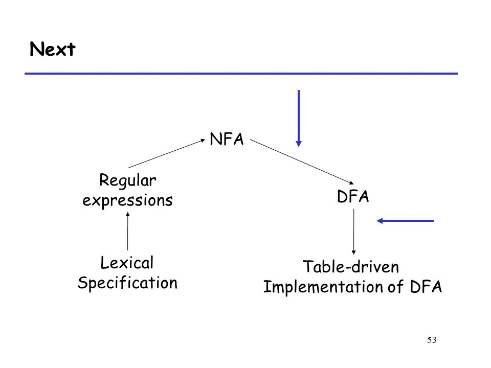 53 Next Regular expressions NFA DFA Lexical Specification Table-driven Implementation of DFA