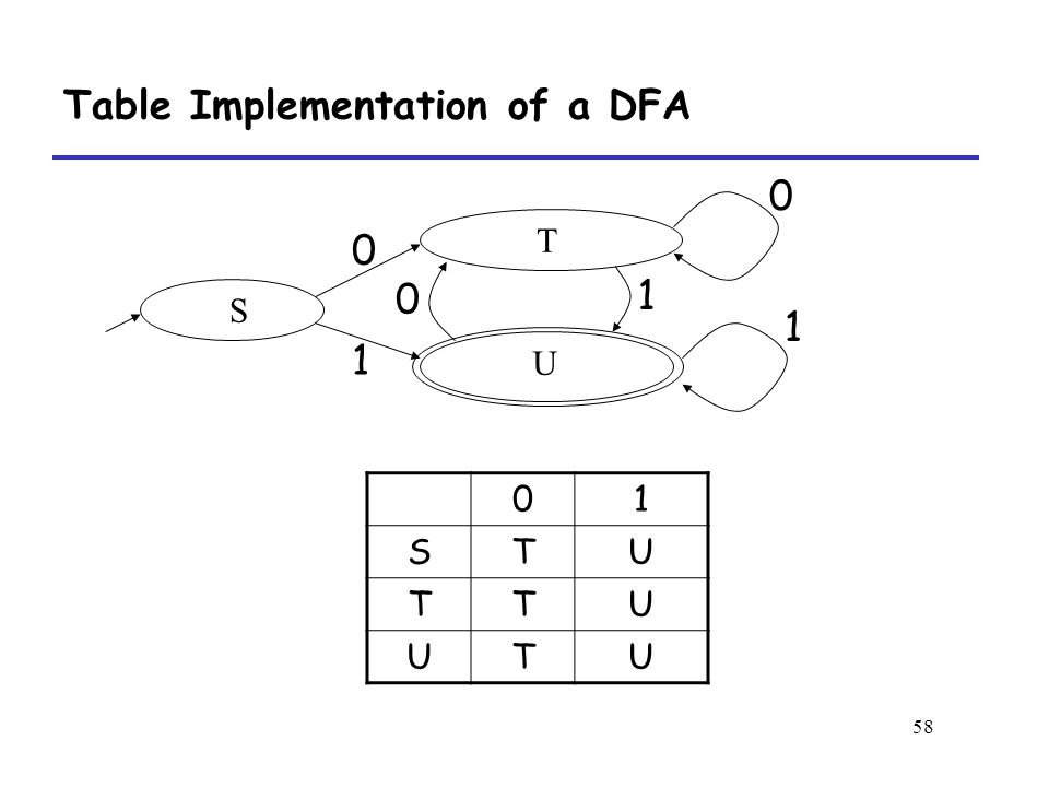 58 Table Implementation of a DFA S T U STU TTU UTU
