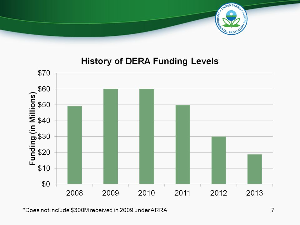 7*Does not include $300M received in 2009 under ARRA