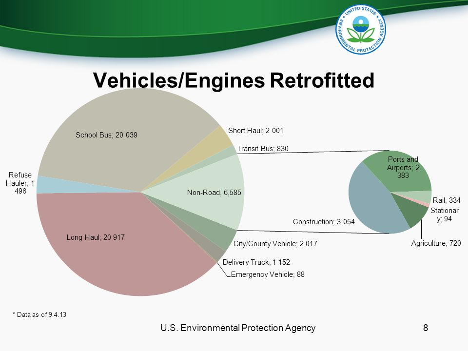 Vehicles/Engines Retrofitted U.S. Environmental Protection Agency8 * Data as of