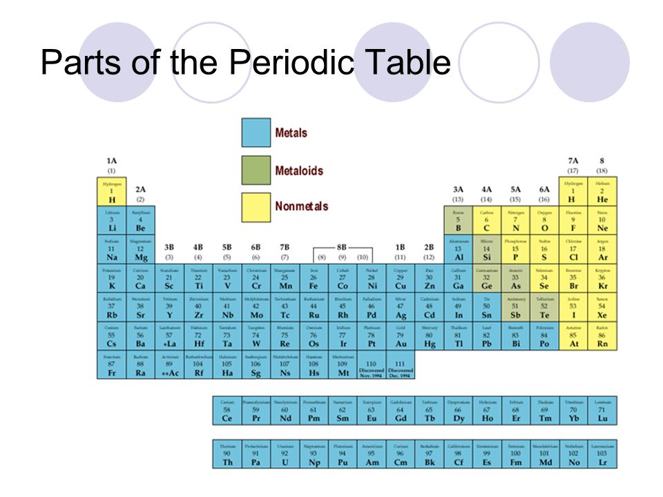 Section 44the Periodic Table History Of The Periodic Table