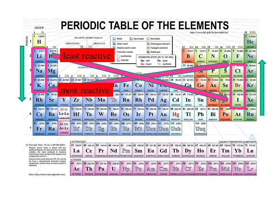 The Periodic Table And Trends Topics 2 And 3 Song Please Have A