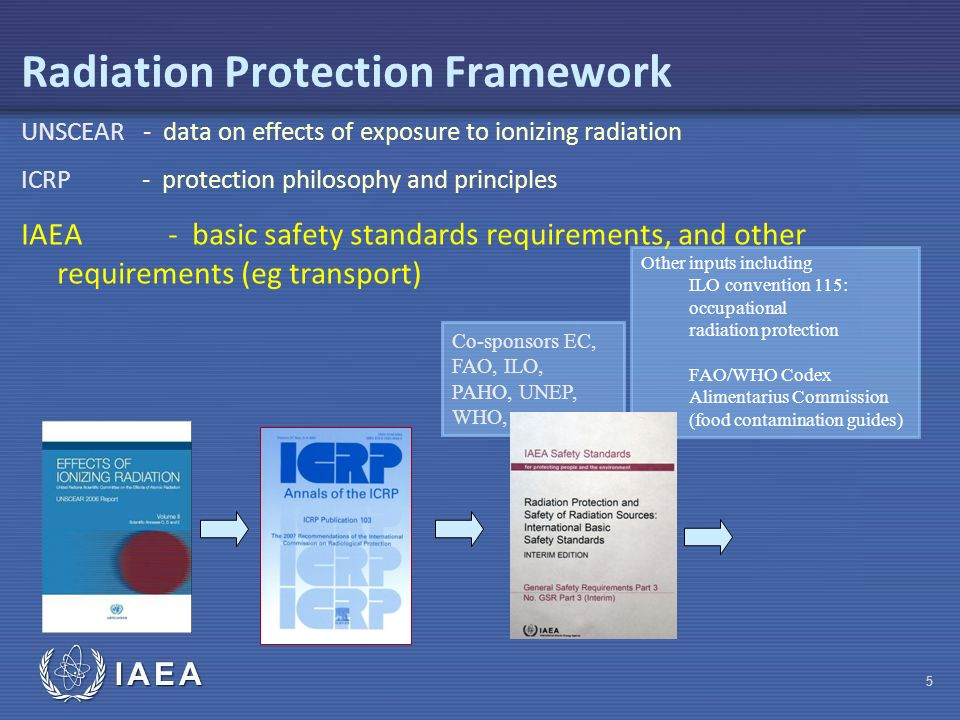 IAEA Co-sponsors EC, FAO, ILO, PAHO, UNEP, WHO, Other inputs including ILO convention 115: occupational radiation protection FAO/WHO Codex Alimentarius Commission (food contamination guides) Radiation Protection Framework UNSCEAR - data on effects of exposure to ionizing radiation ICRP - protection philosophy and principles IAEA - basic safety standards requirements, and other requirements (eg transport) 5