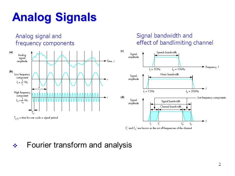1 Multimedia Information Representation 2 Analog Signals Fourier