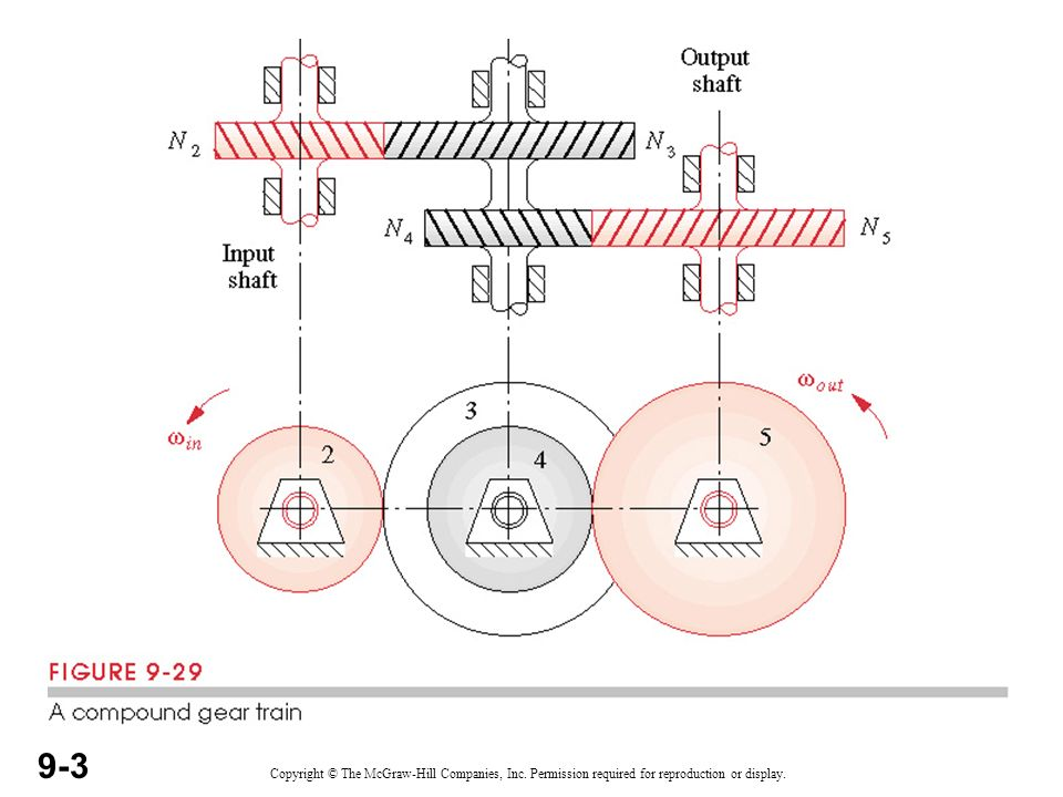 types of gear trains simple gear train compound gear train ppt Simple Friction Diagram 4