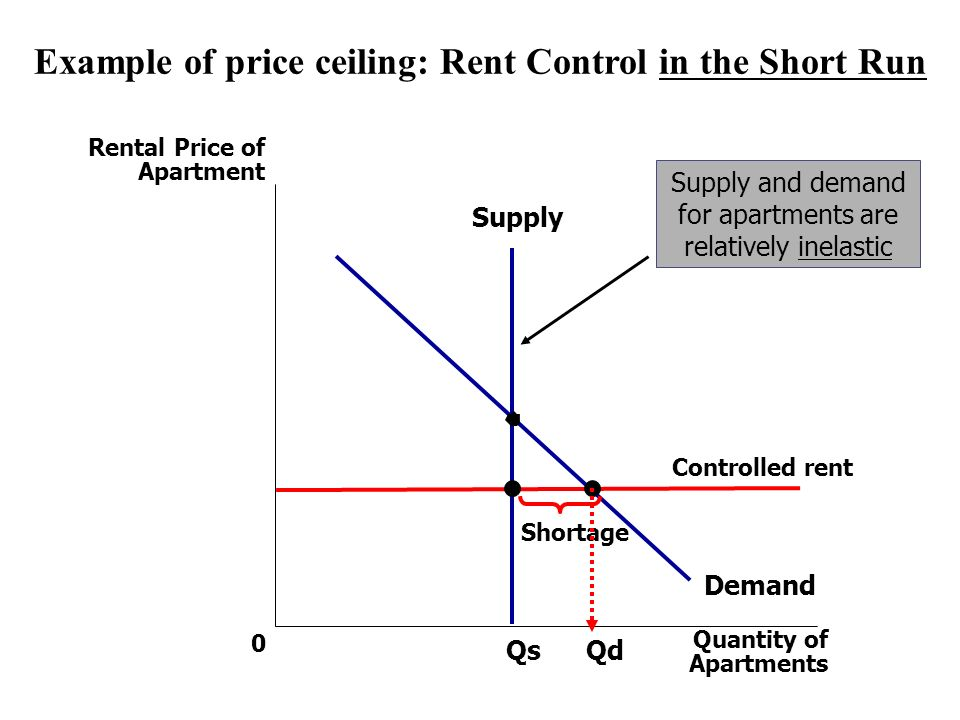 When We Dont Like The Market Outcome The Effect Of Price Floors