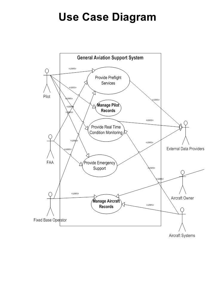 Fantastic Use Case Diagram 1 Provide Pre Flight Services Actors Pilot Wiring Digital Resources Lavecompassionincorg