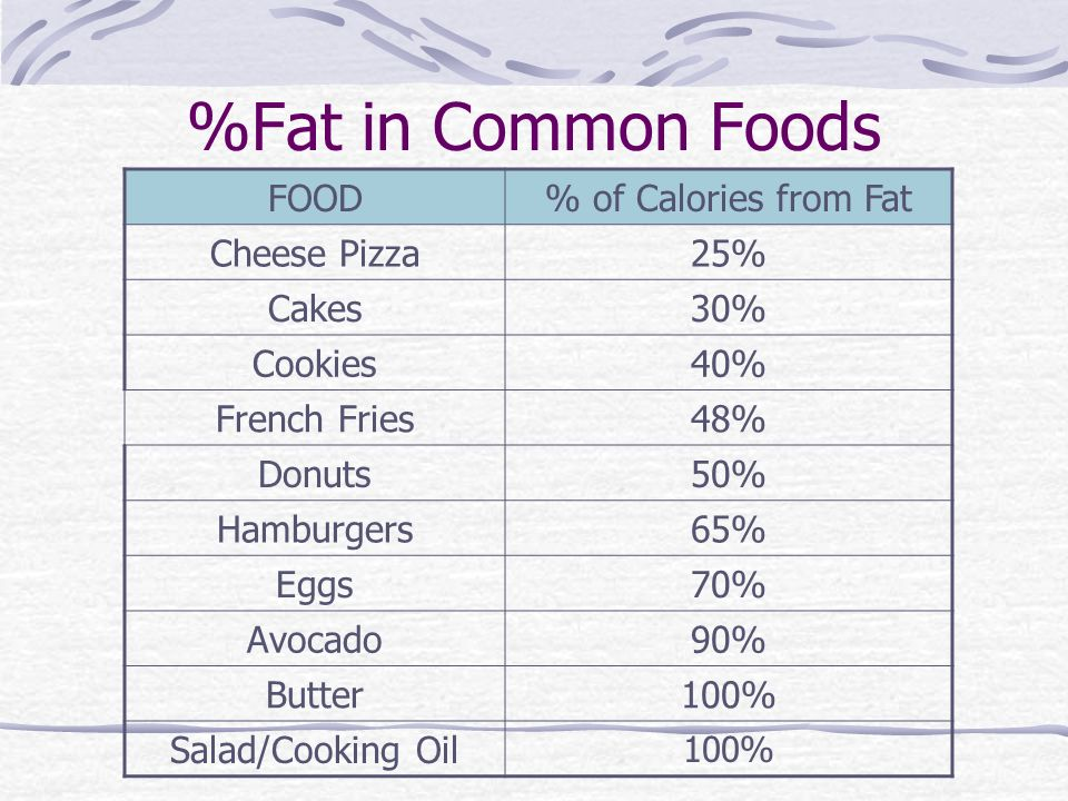 %Fat in Common Foods FOOD% of Calories from Fat Cheese Pizza25% Cakes30% Cookies40% French Fries48% Donuts50% Hamburgers65% Eggs70% Avocado90% Butter100% Salad/Cooking Oil 100%