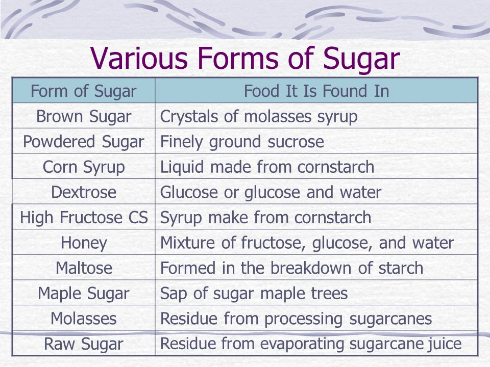 Various Forms of Sugar Form of SugarFood It Is Found In Brown SugarCrystals of molasses syrup Powdered SugarFinely ground sucrose Corn SyrupLiquid made from cornstarch DextroseGlucose or glucose and water High Fructose CSSyrup make from cornstarch HoneyMixture of fructose, glucose, and water MaltoseFormed in the breakdown of starch Maple SugarSap of sugar maple trees MolassesResidue from processing sugarcanes Raw Sugar Residue from evaporating sugarcane juice