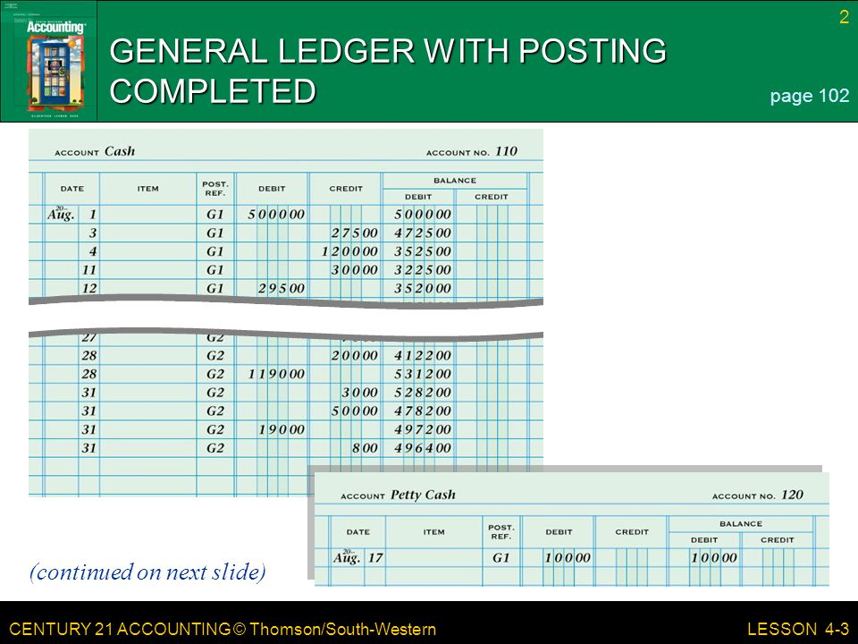 CENTURY 21 ACCOUNTING © Thomson/South-Western 2 LESSON 4-3 GENERAL LEDGER WITH POSTING COMPLETED page 102 (continued on next slide)