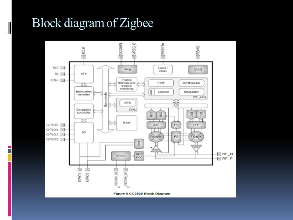 By anand yadav what is zigbee the cc2520 is texas 5 block diagram of zigbee ccuart Image collections