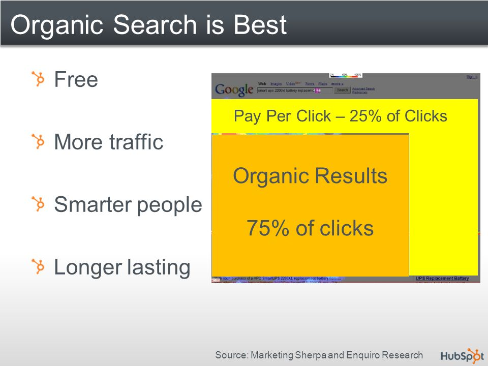 Organic Search is Best Free More traffic Smarter people Longer lasting Organic Results 75% of clicks Pay Per Click – 25% of Clicks Source: Marketing Sherpa and Enquiro Research
