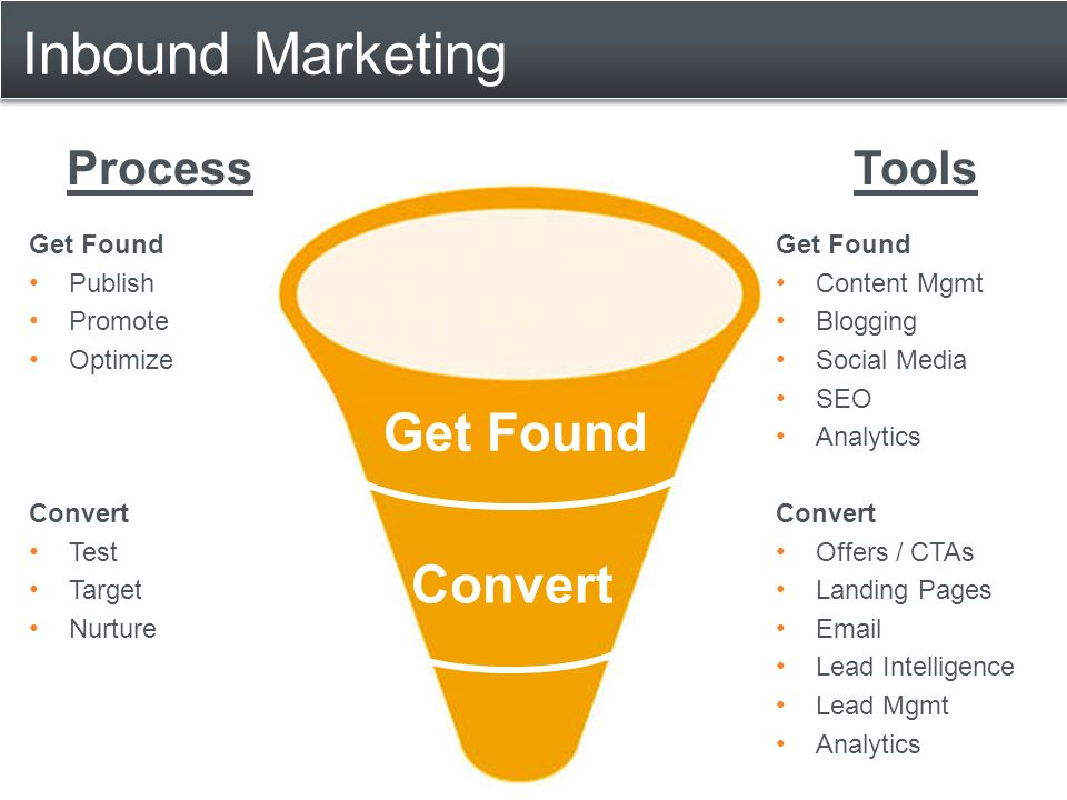 Inbound Marketing Convert Get Found Publish Promote Optimize Convert Test Target Nurture ProcessTools Get Found Content Mgmt Blogging Social Media SEO Analytics Convert Offers / CTAs Landing Pages  Lead Intelligence Lead Mgmt Analytics