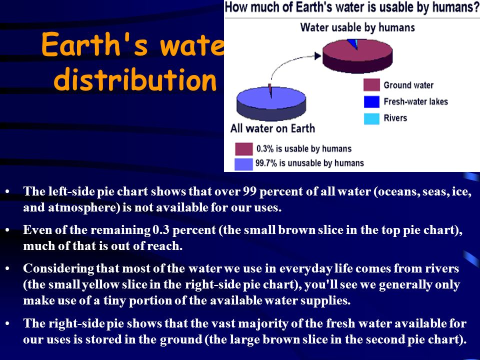 Earth s water distribution The left-side pie chart shows that over 99 percent of all water (oceans, seas, ice, and atmosphere) is not available for our uses.