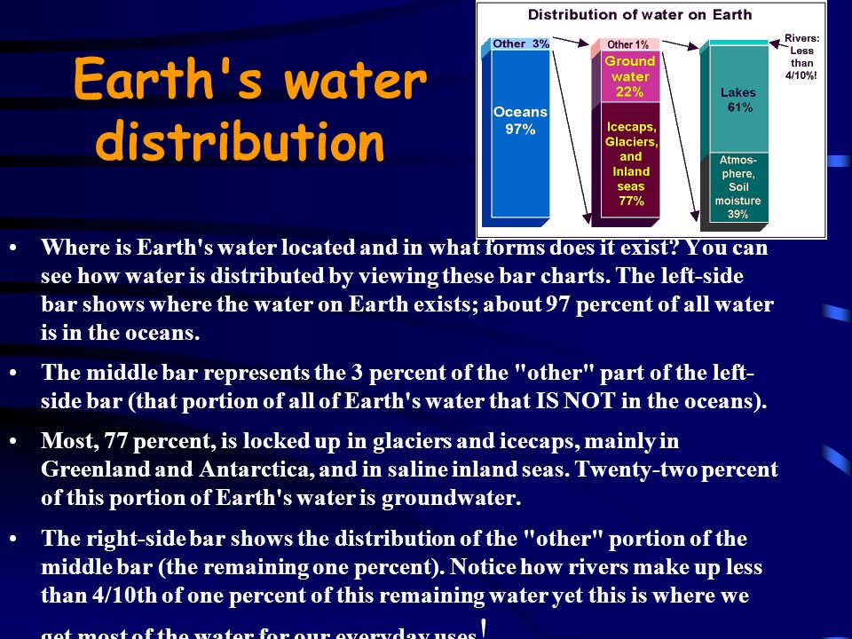 Earth s water distribution Where is Earth s water located and in what forms does it exist.