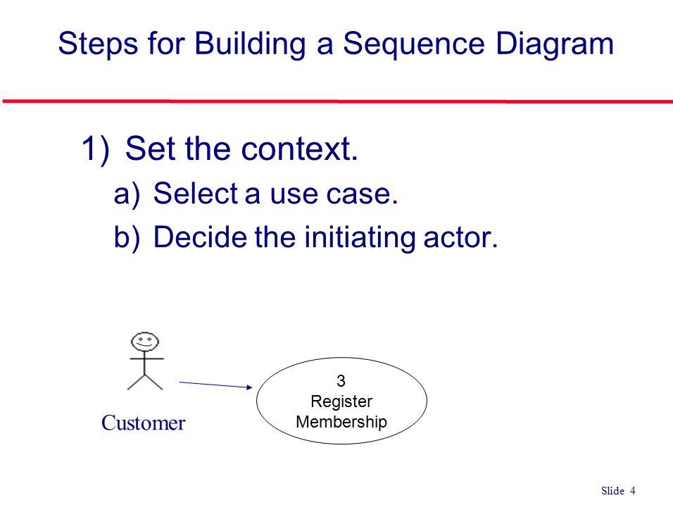 Slide 1 Use Case Sequence Diagram Explained Slide 2 Steps For