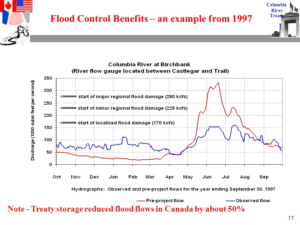 11 Columbia River Treaty Flood Control Benefits – an example from 1997 Note - Treaty storage reduced flood flows in Canada by about 50%