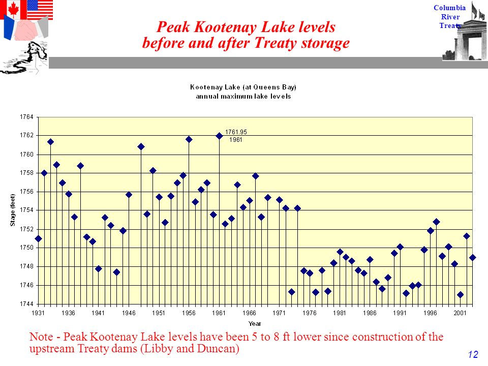 12 Columbia River Treaty Peak Kootenay Lake levels before and after Treaty storage Note - Peak Kootenay Lake levels have been 5 to 8 ft lower since construction of the upstream Treaty dams (Libby and Duncan)