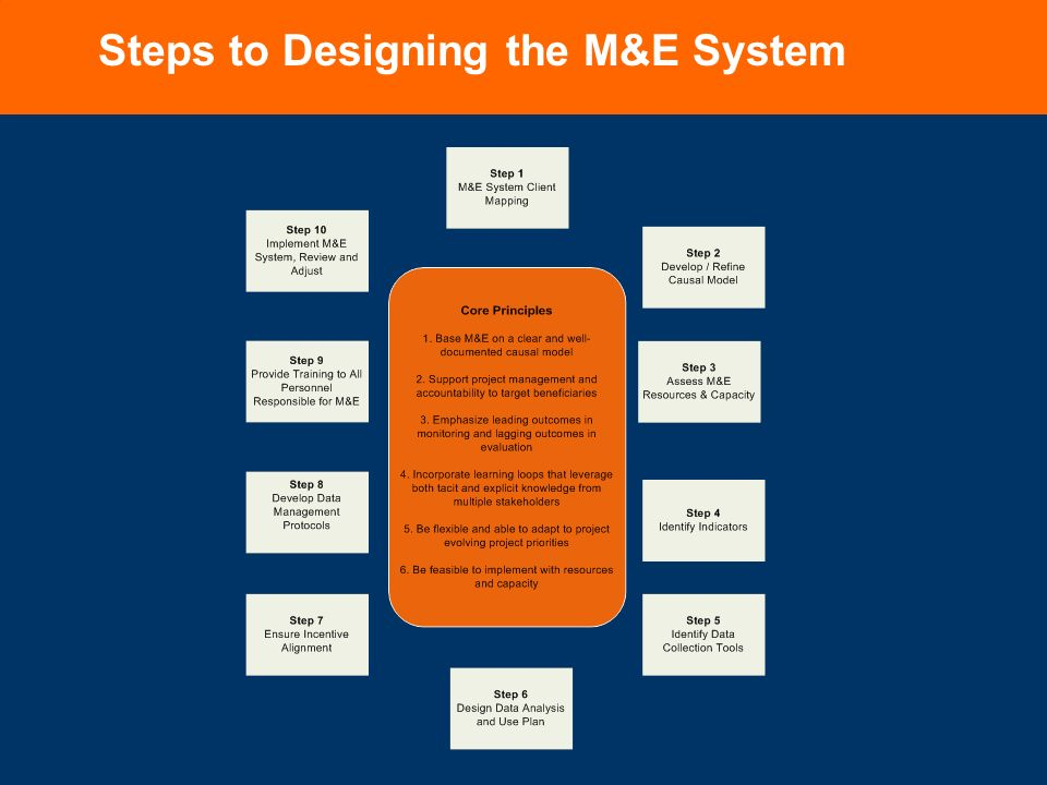 Designing An M E System For Market Engagement At Care Christian Pennotti Technical Advisor Learning Impact Economic Development Unit Ppt Download