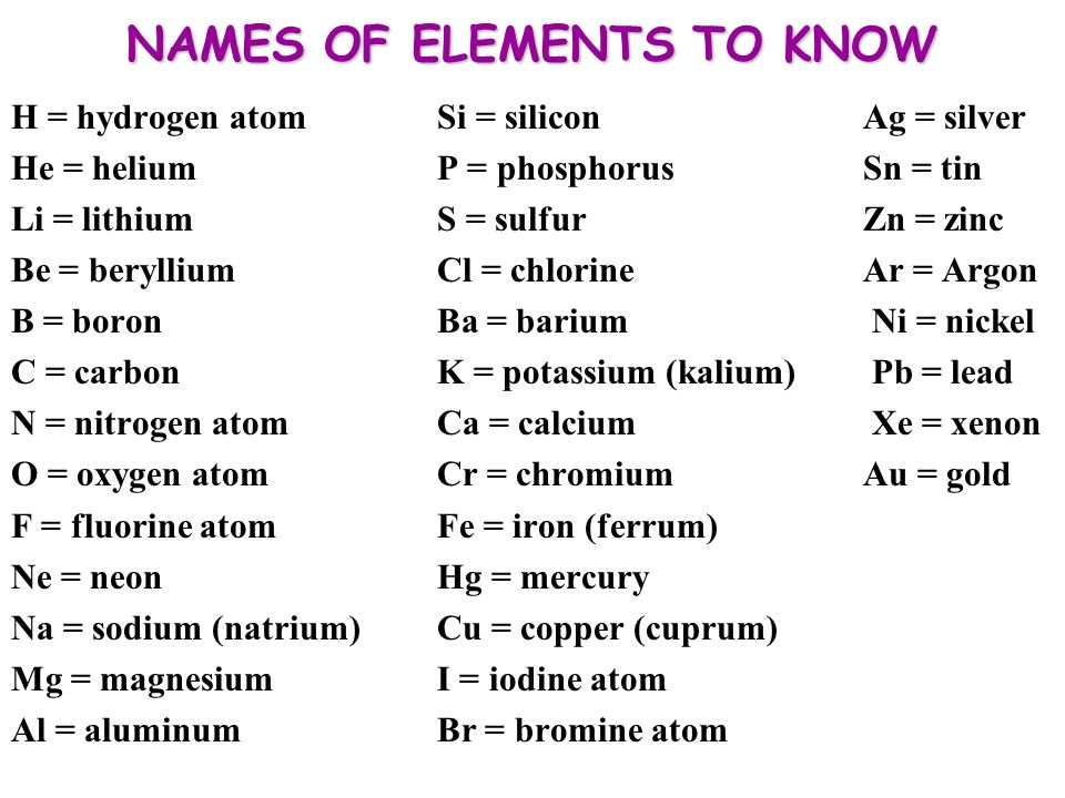 Naming Elements The Chemical Symbol And The Name Of The Elements