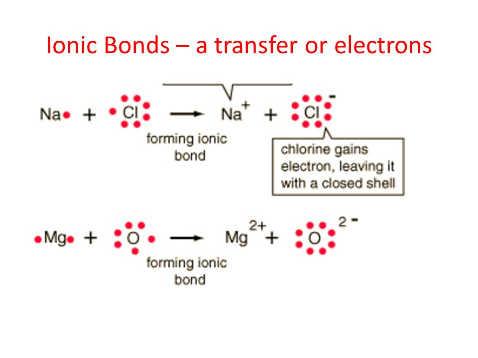 Ionic Bonds – a transfer or electrons