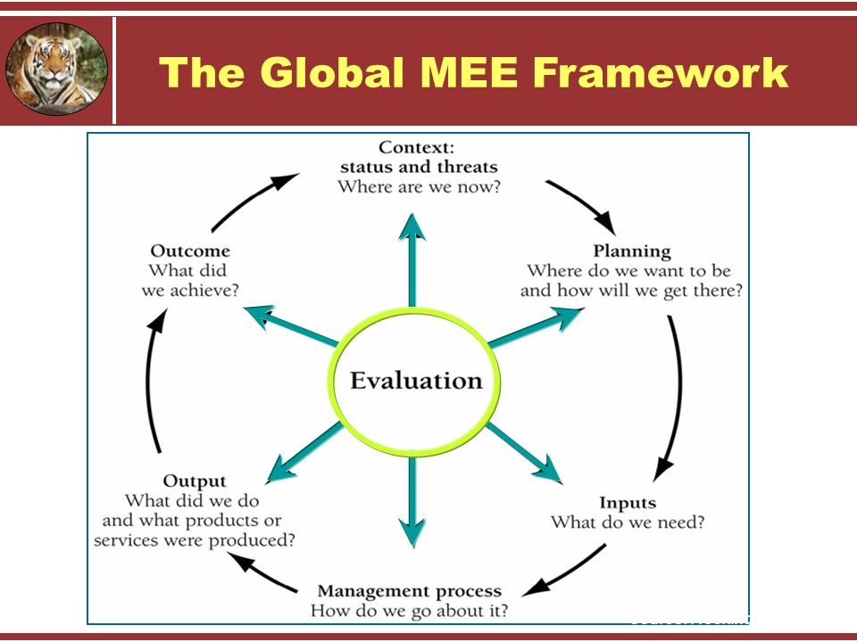 Source: Hockings et al The Global MEE Framework