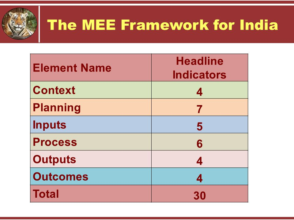 The MEE Framework for India Element Name Headline Indicators Context 4 Planning 7 Inputs 5 Process 6 Outputs 4 Outcomes 4 Total 30