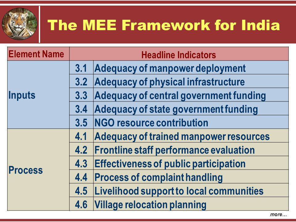 The MEE Framework for India Element Name Headline Indicators Inputs 3.1Adequacy of manpower deployment 3.2Adequacy of physical infrastructure 3.3Adequacy of central government funding 3.4Adequacy of state government funding 3.5NGO resource contribution Process 4.1Adequacy of trained manpower resources 4.2Frontline staff performance evaluation 4.3Effectiveness of public participation 4.4Process of complaint handling 4.5Livelihood support to local communities 4.6Village relocation planning more…