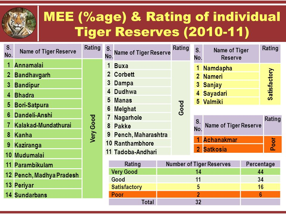 MEE (%age) & Rating of individual Tiger Reserves (2010-11) S.
