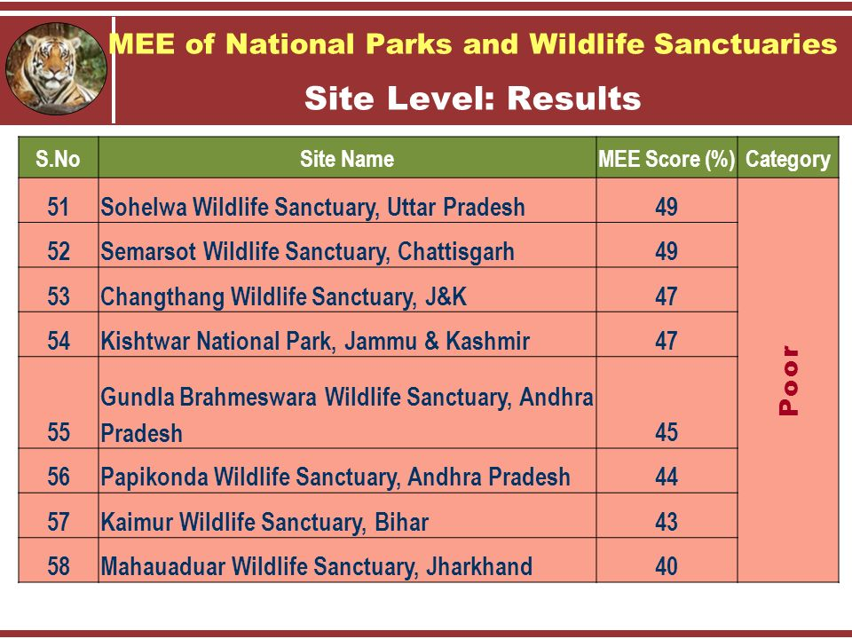 MEE of National Parks and Wildlife Sanctuaries Site Level: Results S.NoSite NameMEE Score (%)Category 51Sohelwa Wildlife Sanctuary, Uttar Pradesh49 Poor 52Semarsot Wildlife Sanctuary, Chattisgarh49 53Changthang Wildlife Sanctuary, J&K47 54Kishtwar National Park, Jammu & Kashmir47 55 Gundla Brahmeswara Wildlife Sanctuary, Andhra Pradesh45 56Papikonda Wildlife Sanctuary, Andhra Pradesh44 57Kaimur Wildlife Sanctuary, Bihar43 58Mahauaduar Wildlife Sanctuary, Jharkhand40
