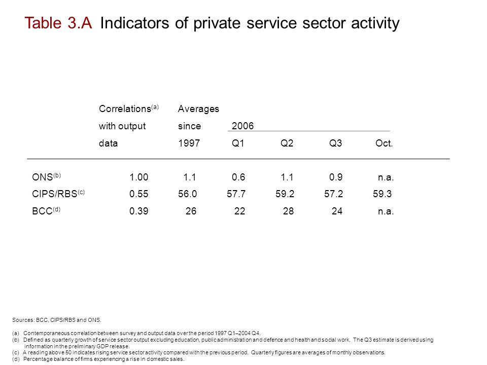 Table 3.A Indicators of private service sector activity Correlations (a) Averages with output since 2006 data1997 Q1 Q2 Q3 Oct.
