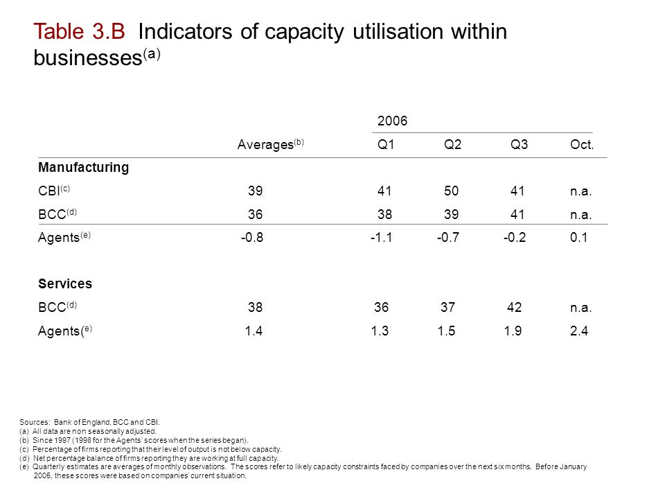 Table 3.B Indicators of capacity utilisation within businesses (a) 2006 Averages (b) Q1 Q2 Q3Oct.