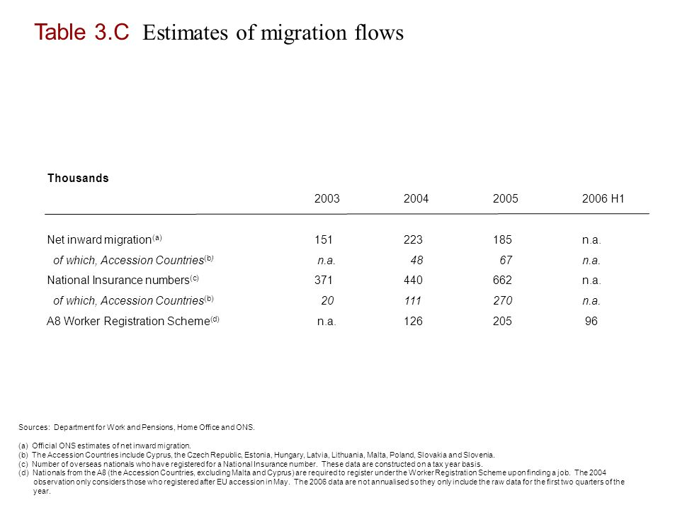Table 3.C Estimates of migration flows Thousands H1 Net inward migration (a) n.a.