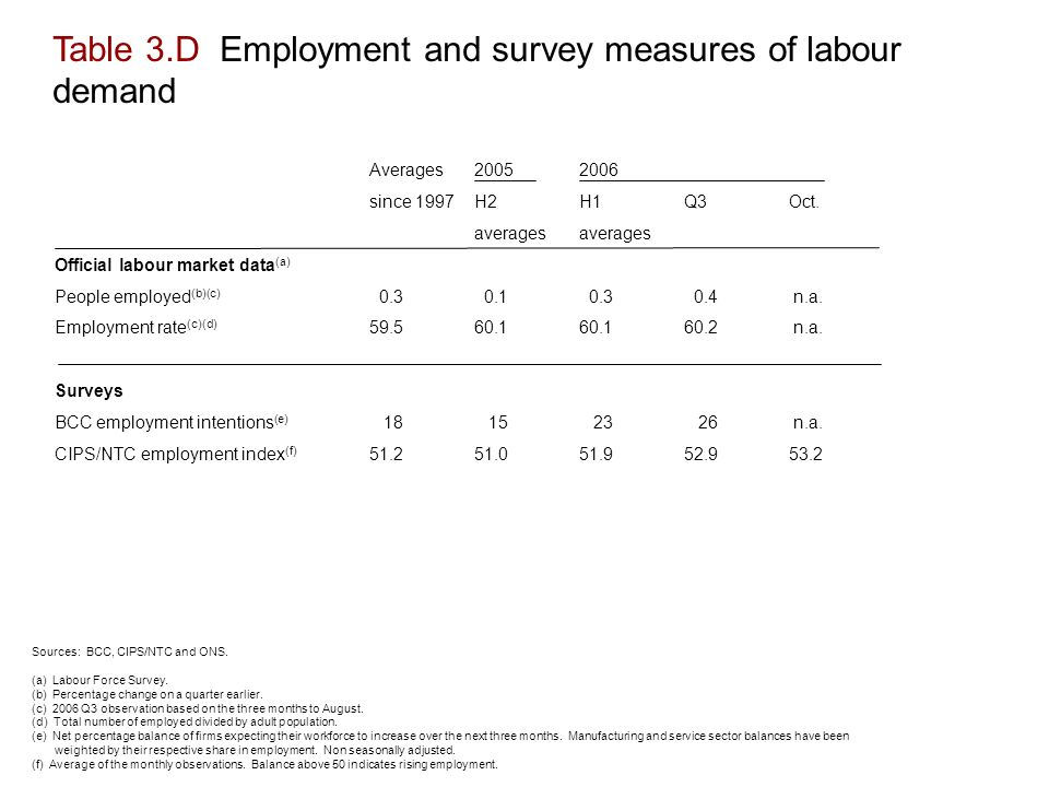 Table 3.D Employment and survey measures of labour demand Averages since 1997H2H1Q3Oct.averages Official labour market data (a) People employed (b)(c) n.a.