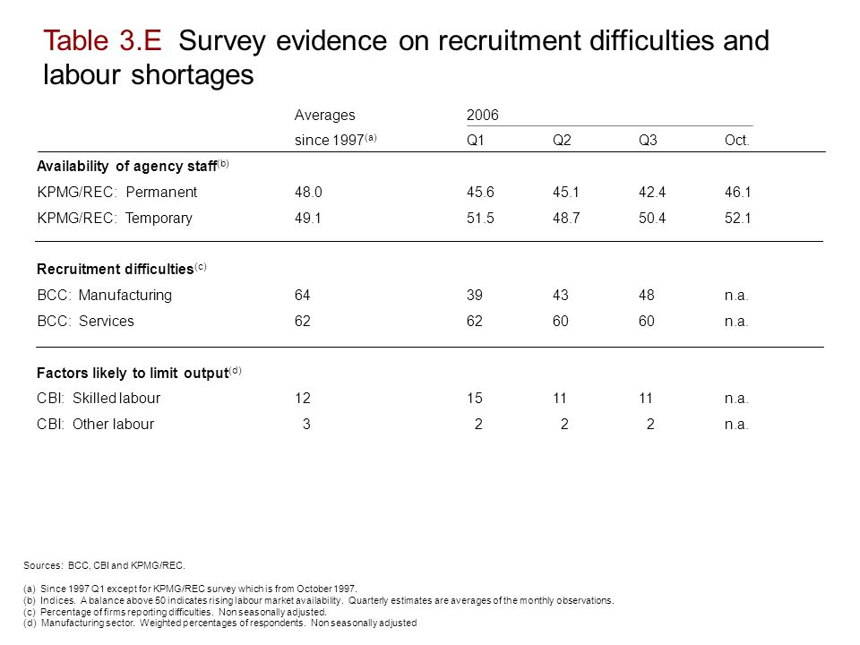 Table 3.E Survey evidence on recruitment difficulties and labour shortages Averages2006 since 1997 (a) Q1Q2Q3Oct.