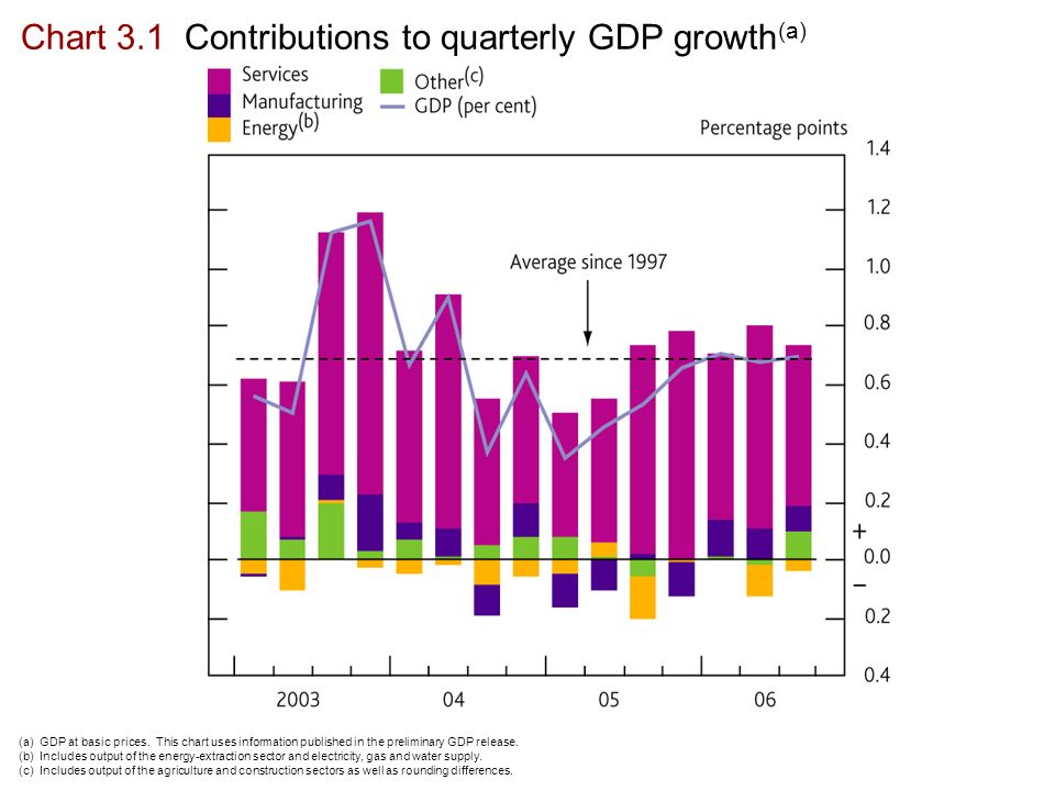 Chart 3.1 Contributions to quarterly GDP growth (a) (a) GDP at basic prices.