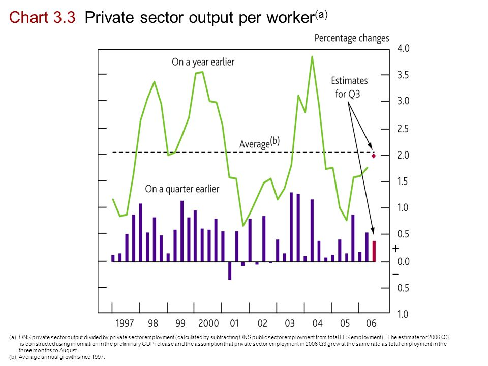 Chart 3.3 Private sector output per worker (a) (a) ONS private sector output divided by private sector employment (calculated by subtracting ONS public sector employment from total LFS employment).